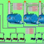 Scada Boiler
